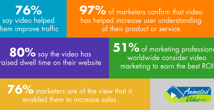 How videos can improve your SEO ranking